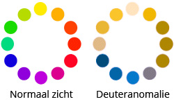 kleurenblind deuteranomalie