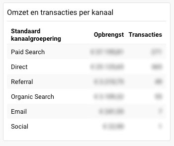 totale-opbrengst-google-analytics