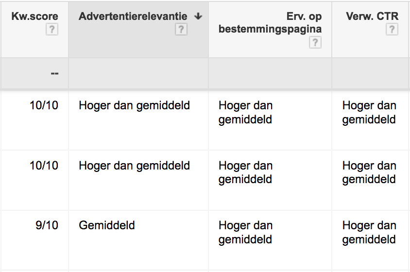 Quality Score AdWords Inzien
