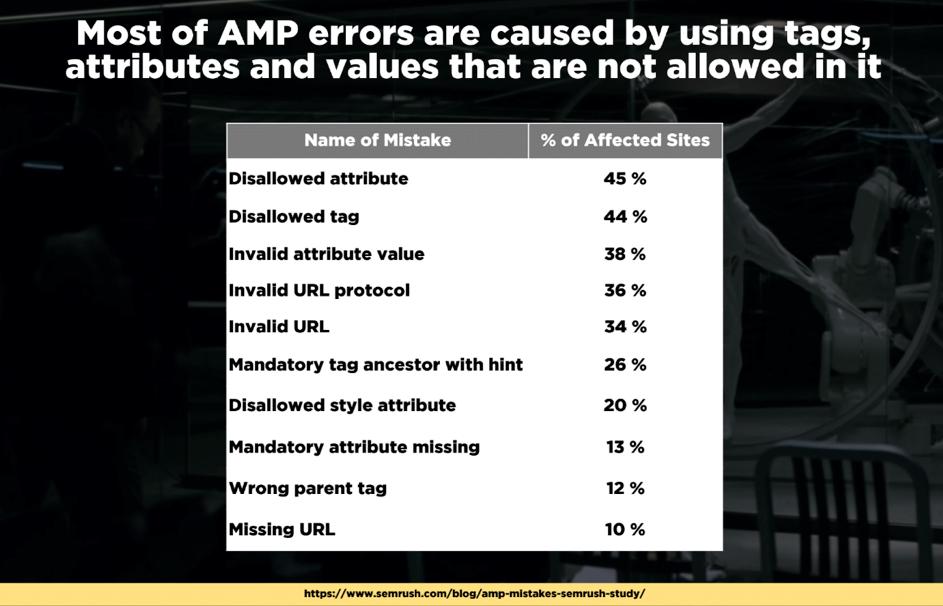 AMP-errors