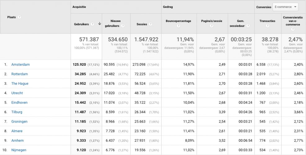 Geografische targeting Google Analytics