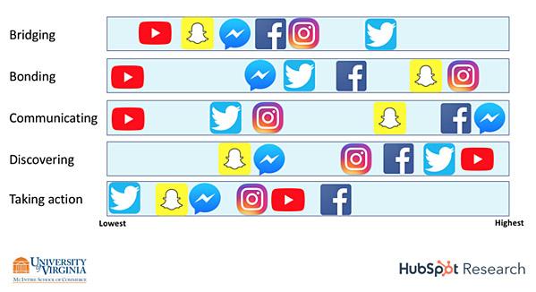 social media gebruik motivaties