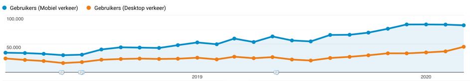 Mobiele-gebruikers-google-analytics