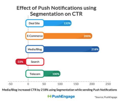 CTR - Push notifications - segmentation