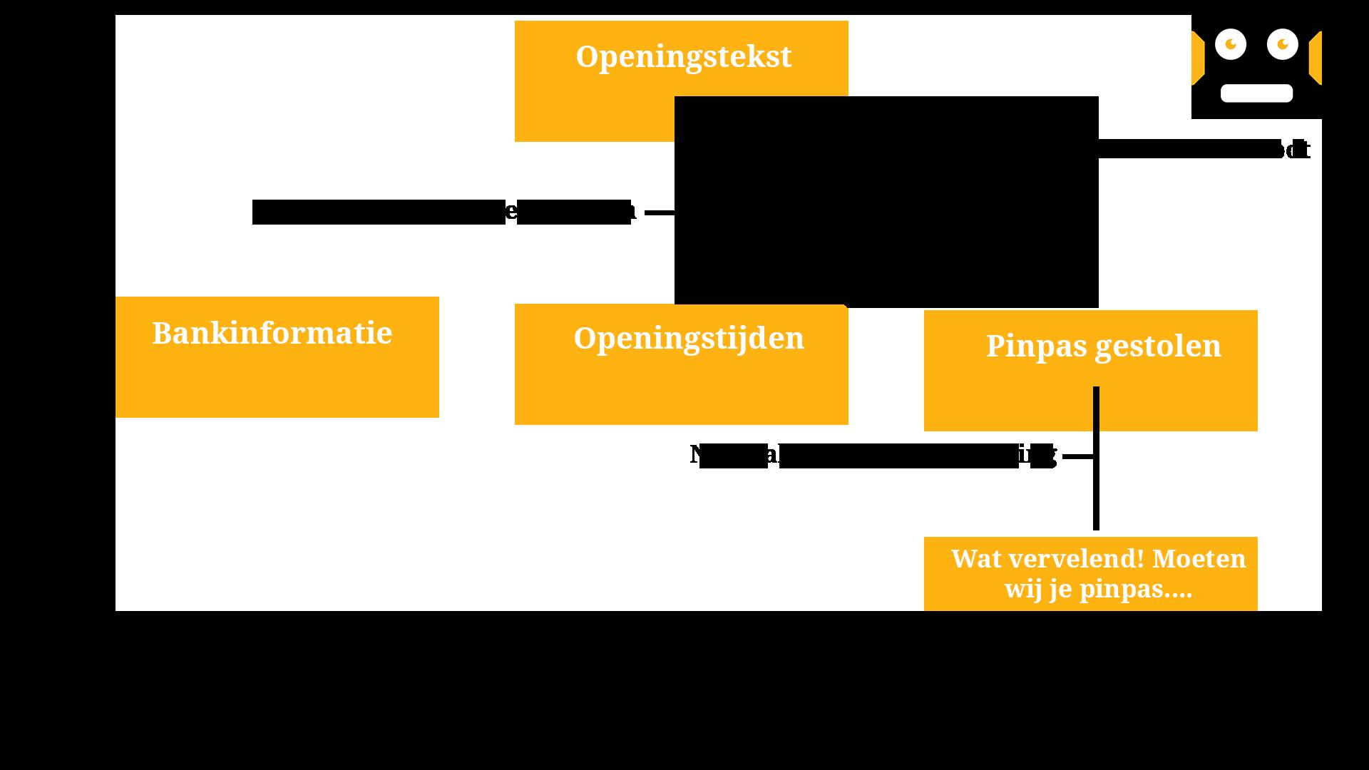 Structuur van een voice bot