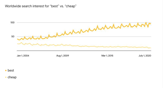Zoekintentie best vs cheap, onderzoek van Google