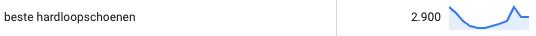Aantal zoekvolume per maand op het zoekwoord beste hardloopschoenen