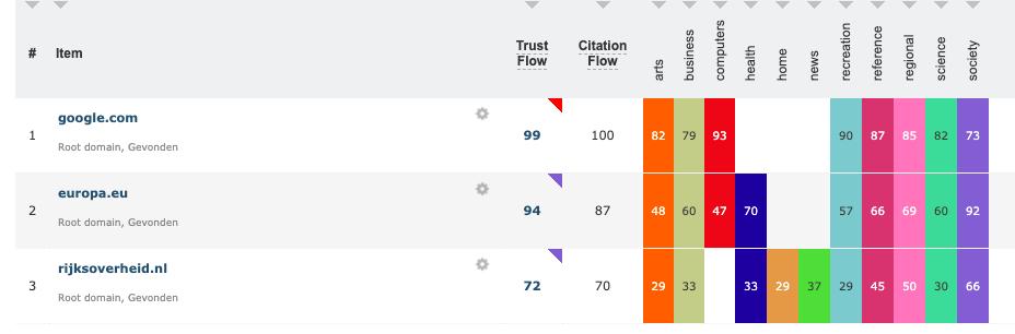 Majestic SEO - trust en citation scores van Google,