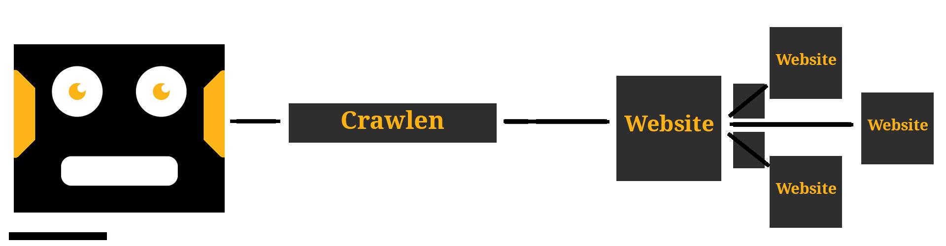 Crawlen door Googlebot