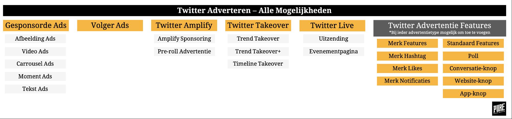 Twitter Adverteren ads mogelijkheden