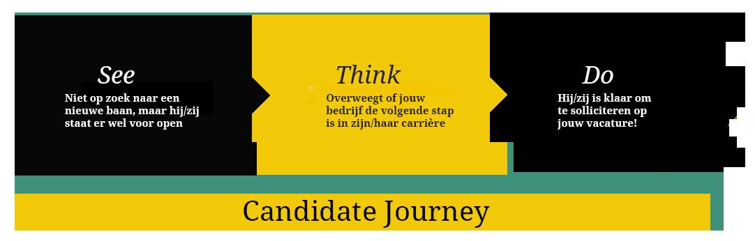 Personeel werven - Candidate Journey