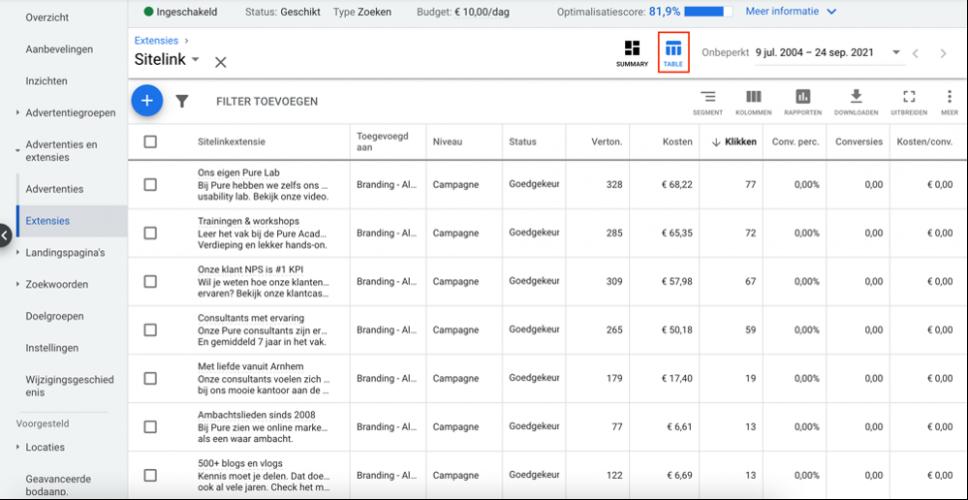 Hoe bekijk ik resultaten van Sitelink extensies Google Ads