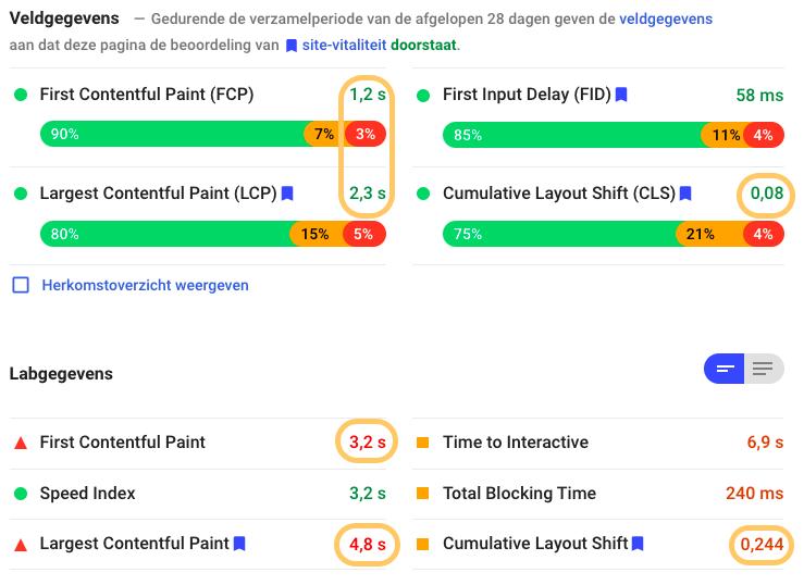 Lab Data vs Field Data Bol.com